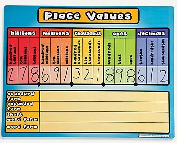 Colorful Place Value Chart For Teaching Billions, Millions, Thousands And  Ones Place Values Including
