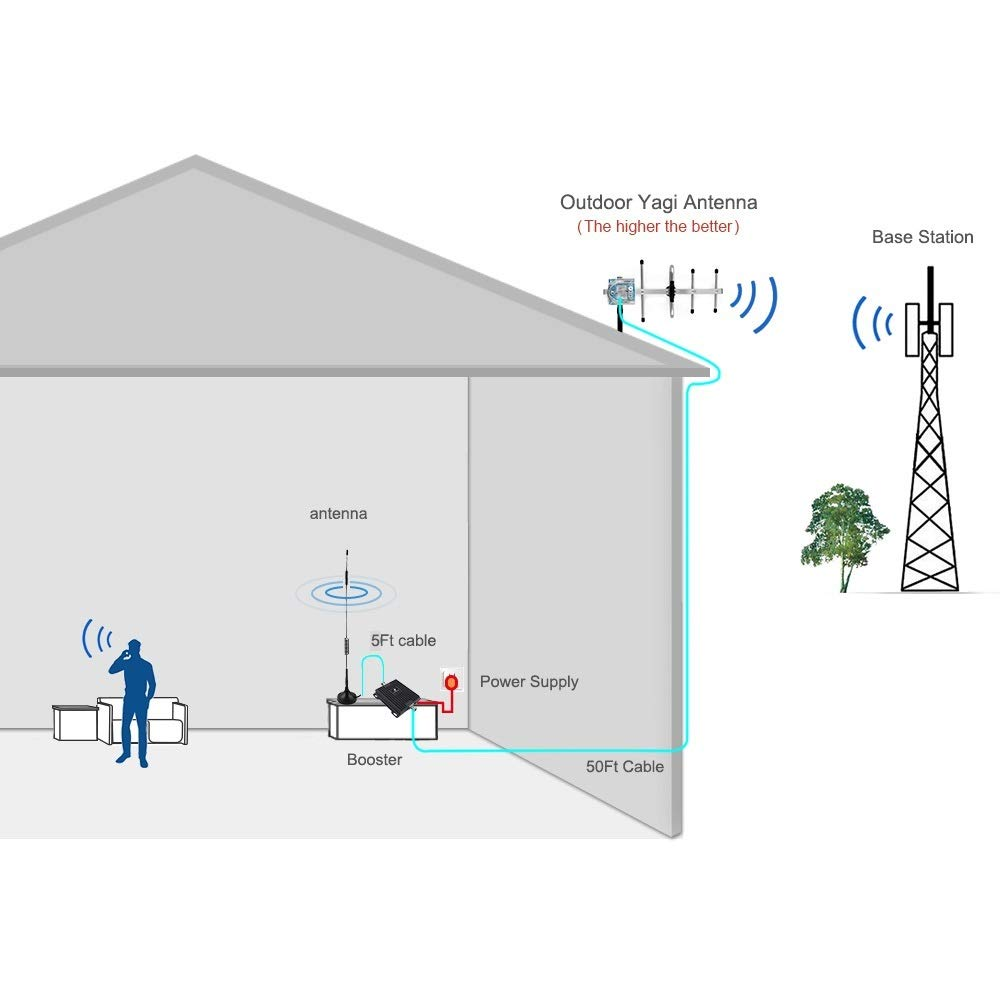 Cell Phone Signal Booster Repeater for Home and Office Boost Verizon AT/&T T-Mobile 4G LTE Voice /& Data Signal with Dual 700MHz Band 12//13//17 Amplifier and Omni//Yagi Antennas