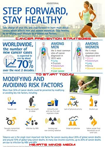 Cancer prevention strategies to start today (Humanity)