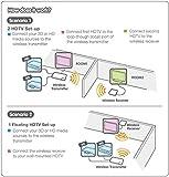 IOGEAR Wireless 3D Digital Kit with Full HD 1080P
