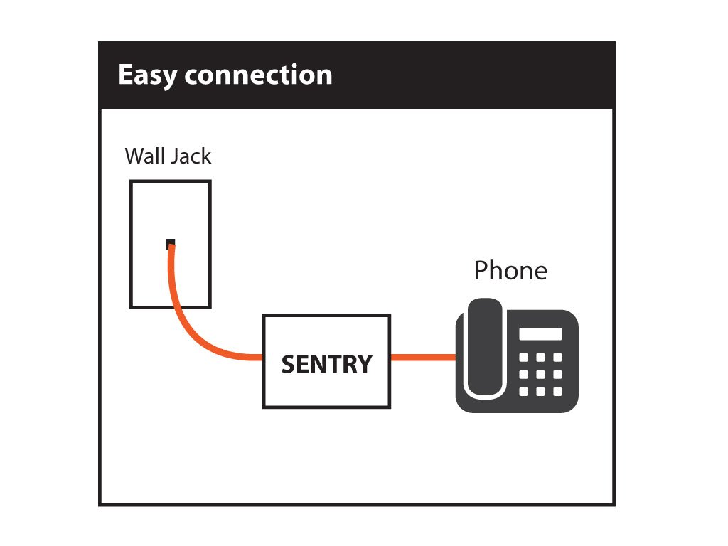 Tel-Sentry V2.2 Smart Automatic Blocking, Block All Spam Calls, Election Calls without Relying on Black List by Tel-Sentry Inc.
