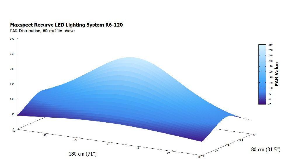 Maxspect Maxspect Maxspect RECURVE 320W PLAFONIERA A LED 120-150 CM ACQUARIO MARINO REEF BARRIERA d5afcc