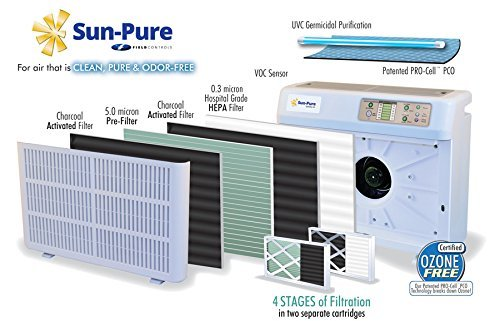 Ultra-Sun Sun-Pure SP-20 SP-20C Trio-1000P Ultraviolet Air Purifier Replacement Kit with (2) UV Lamps 1RK006 by Sun-Pure Ultra-Sun