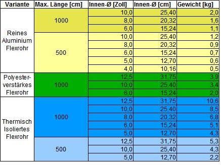 Aluflexrohr Alurohr Flexrohr Luft Schlauch Rohr Flexschlauch flexibel stabil Aluflexrohr 10m // 10