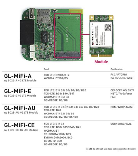 GL iNet 4G Smart Router, AT&T Version, OpenWrt, 5000mAh Battery, OpenVPN  Client, a Router That You can Program