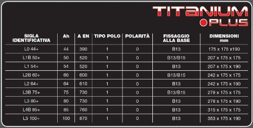Batterie per auto Auto e Moto TITANIUM PLUS 54Ah 520A Polo