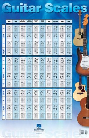 Hal Leonard Corp. Guitar Scales Poster Measures 22 by 34 inches