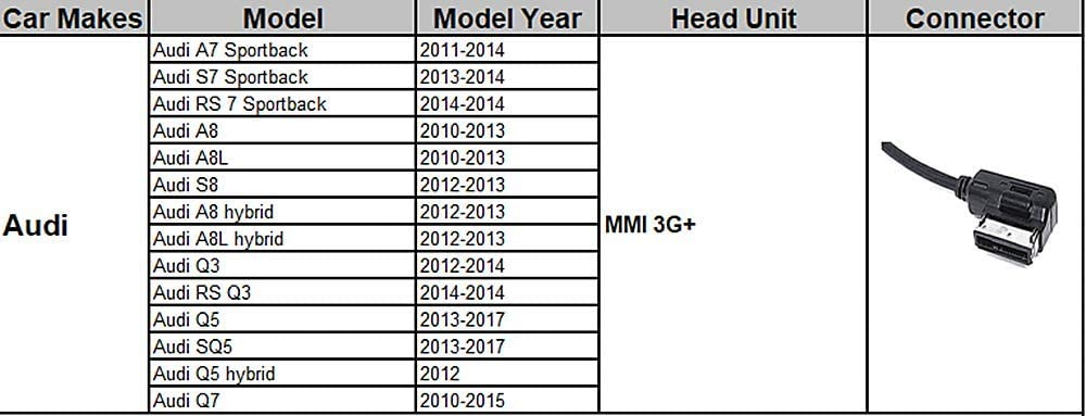 2008-2016 AMI Music Interface Cable for MMI 2G 3G RMC MIB Audio Accessories Lead USB Car Charg-er Adatper Compatible for IP 11 X i8 i7 for Audi A3 A4 A5 A6 S4 S6 A7 Q3 Q5 Q7 A8 TT