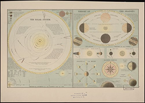 Vintage 1885 Map of The solar system. - In lower right margin: 7. Solar - Wall Solar Map System