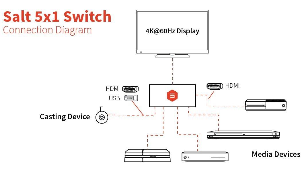 amazon com 4k hdmi 2 0 switch with usb power port salt by sewell rh amazon com hdmi switch wiring diagram HDMI Pinout Wiring-Diagram