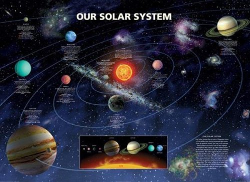 Solar System Poster Planet Information product image