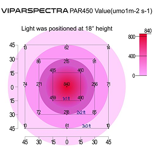 51KaqI3zfsL - VIPARSPECTRA Dimmable Series PAR450 450W LED Grow Light - 3 Dimmers 12-Band Full Spectrum for Indoor Plants Veg/Bloom