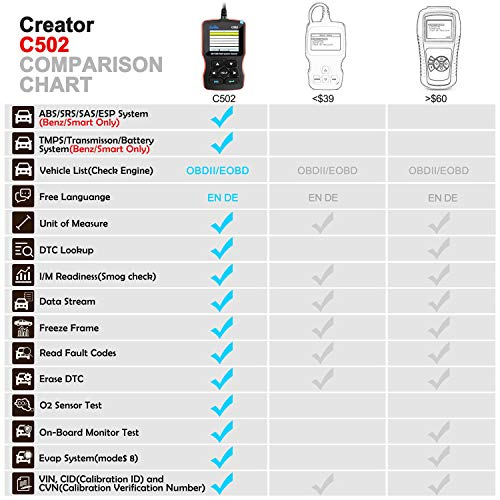 CREATOR C502 OBD2 Diagnostic Scanner Mercedes Benz/Smart