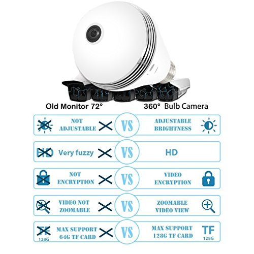 1080P WiFi Light Bulb Camera,HD Wireless IP Camera Home Security System  Night Vision Dual Control VR Panoramic 360 Degree Fisheye,Motion Detection