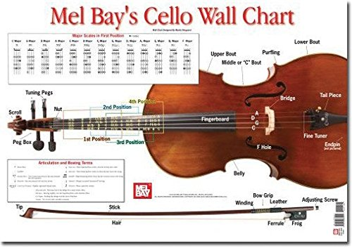 (Cello Wall Chart by Martin Norgaard)