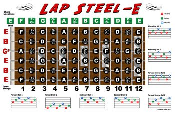 Lap Steel Guitar Fretboard Chart Poster - E Tuning