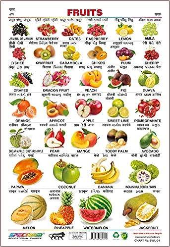 vitamins chart in hindi marathi language
