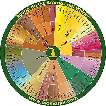 Estuche Master Aromas del Whisky - 88 Aromas: Amazon.es: Hogar