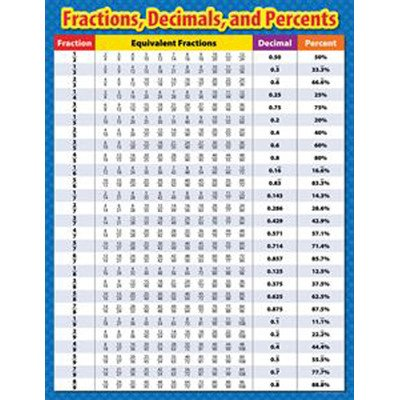 Fractions Decimals and Percents Chart [Set of ()