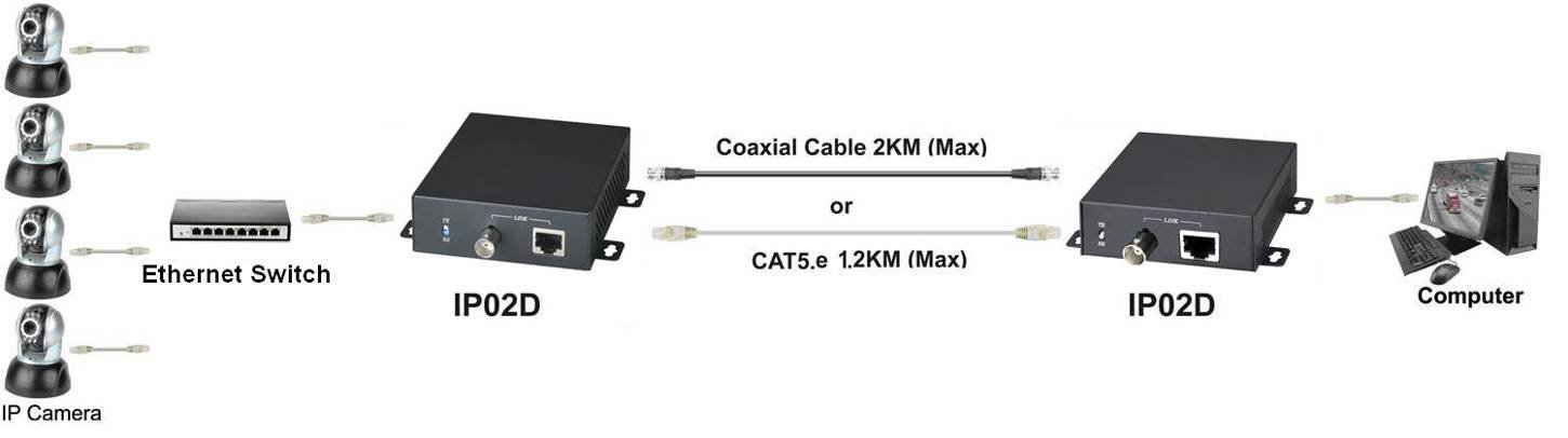 Amazon.com : Active IP Extender over CAT5 up to 1200 meters (3600 ft) or Coaxial Cable up to 2000 meters (6000 ft) : Camera & Photo