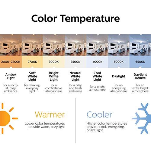 Best Color Temperature For Bathroom Lighting