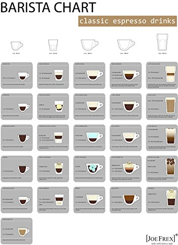 Barista Wall Chart is a overview of all important and popular Espresso drinks (Coffee Chart)