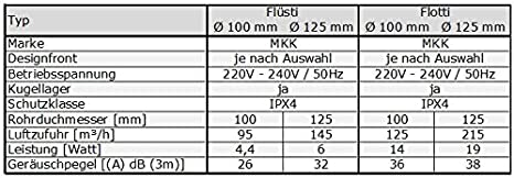Badl/üfter Wohnrauml/üfter Ventilator Wandl/üfter Front wechselbar /Ø 100 mm /Ø 125 mm Nachlauf mit Einschaltverz/ögerung /Ø 100 mm ECHTGLAS 18434-012 MKK wei/ß matt