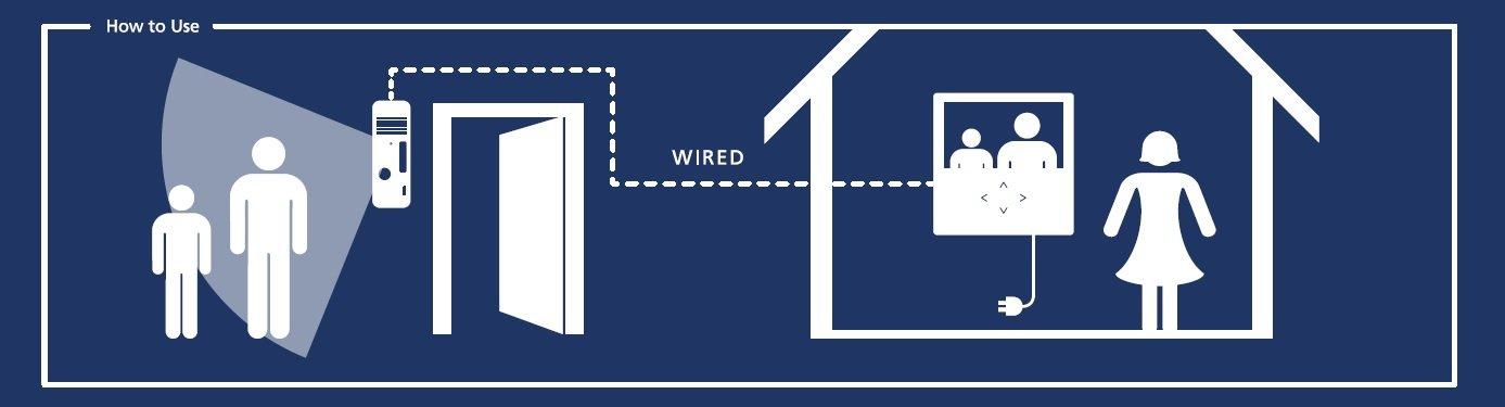 Smartwares Video-Türgegensprechanlage mit flachem Touchscreen-Panel ...