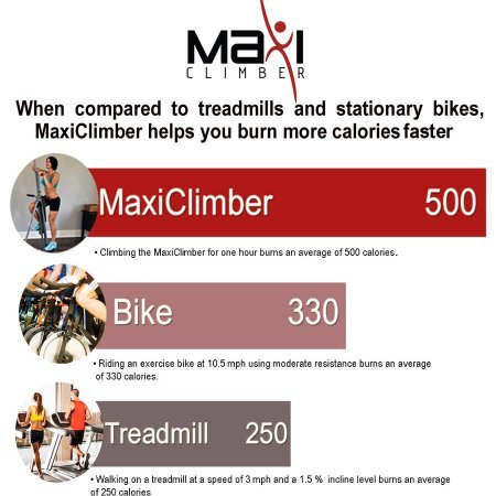 Maxi Climber gets you to lose 500 calories