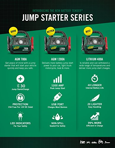 Battery Tender 1200 Peak Amp AGM Car Jump Starter with 2100A USB Ports to Charge Mobile Devices and 12V DC socket to Power Other Accessories by Battery Tender (Image #2)'