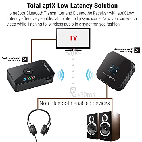 homespot bluetooth transmitter aptx low latency toslink. Black Bedroom Furniture Sets. Home Design Ideas