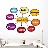 Wallmonkeys Collaboration Mind Map Business Wall Decal Peel and Stick Business Graphics (60 in W x 45 in H) WM101527