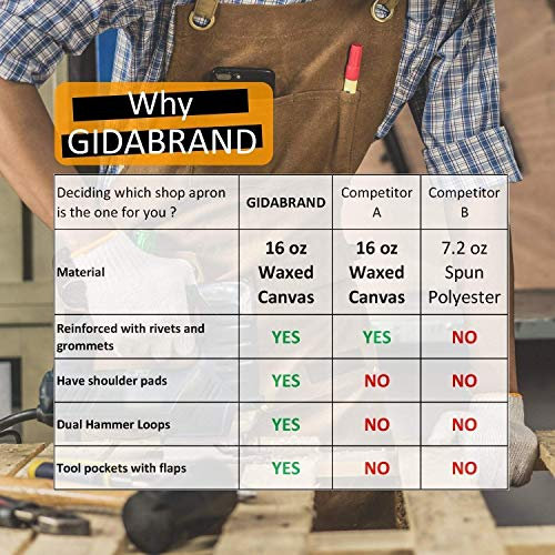 Luxury Waxed Canvas Shop Apron | Heavy Duty Work Apron for Men & Women with Pocket & Cross-Back Straps | Adjustable Tool Apron Up To XXL | Long, Thick, Water Resistant Workshop Apron in Gift Box by GIDABRAND (Image #7)