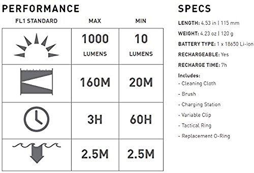 Ledlenser - F1R Rechargeable Flashlight, Black by Ledlenser (Image #1)