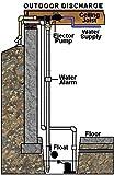 Basepump RB750 Water Powered Backup Sump Pump