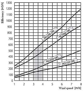 /Sich automatisch Kamin Schornstein Regenhaube mit quadratischer Boden zu Edelstahl 15,2/cm 20,3/cm 25,4/cm Rotowent Dragon DR/