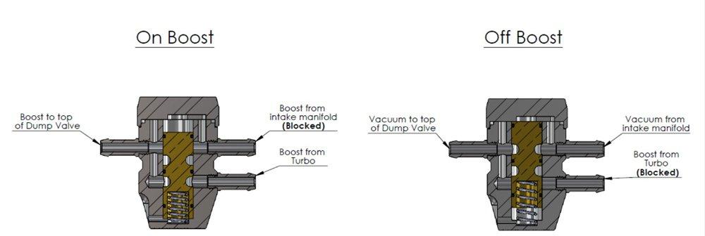 Forge Motorsport Intake Pressure Compensation Valve - Black FMIPCV