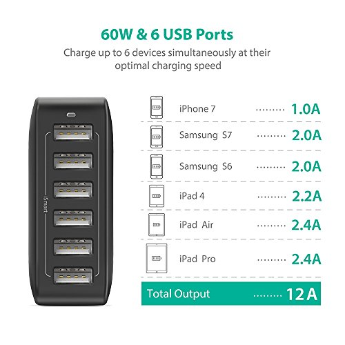 USB Charger RAVPower 50W 10A 6-Port
