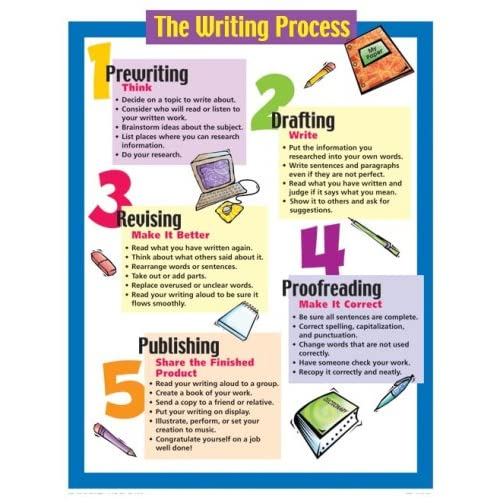 The Writing Process Chart (Cheap Charts): School Specialty ...