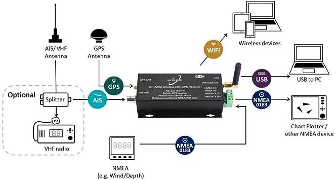 Quark-Elec Receptor inalámbrico AIS con GPS y NMEA. (QK-A026): Amazon.es: Hogar