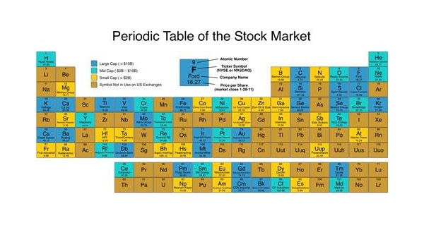 PERIODIC TABLE OF THE STOCK MARKET GLOSSY POSTER PICTURE PHOTO wall street 1266