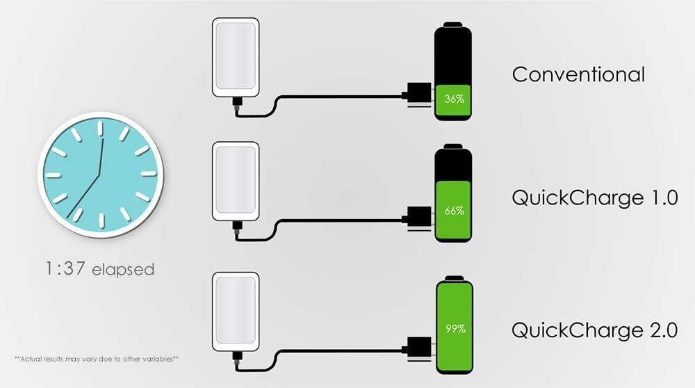 Qmadix Micro USB Qualcomm Quick Charge 2.0 Charger - Charge Your Device Up To 75% Faster - Compatible with Samsung Adaptive Fast Charging (Travel)