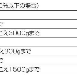 Amazon Co Jp タニタ キッチンスケール はかり 料理 デジタル 3kg 0 1g単位 ホワイト Kd 3 Wh ホーム キッチン