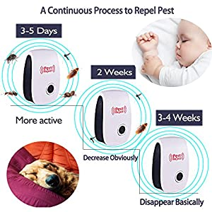 Ultrasonic Pest Repeller -2018- 6 PACK with 2 pack Insect Repellent - Mouse Repeller Pest Control Electronic Plug In Mosquito Repellent for Mice,Bedbug,Spider,Roach,Ant,Fly,Flea,Moth Insects indoor
