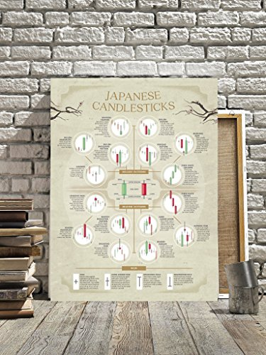 JAPANESE CANDLESTICKS POSTER. TRADING STOCK MARKET FOREX STOCKS