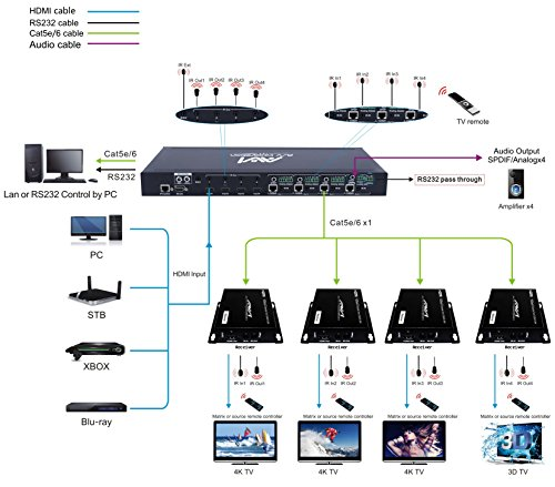 AVI HDBaseT HDMI 2.0 HDCP 2.2 4K 4X4 HDMI Matrix Extender Switcher With 4 POE Receivers Over Single Cat5e/6 Cable Supports Ultra HD 3D 60HZ @ 4Kx2K with Bi-directional IR (Matrix+4receivers) by AVI (Image #1)