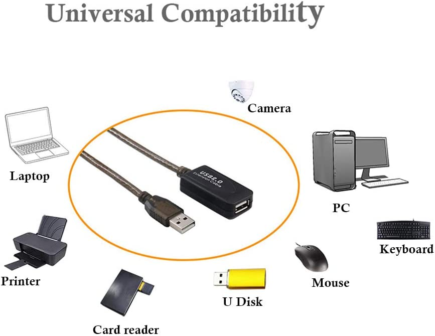 20M Neekeons USB 2.0 A Male to A Female Extension Active Repeater Extension Cable with Built-in Signal Booster Chips for Printer Keyboard,computer,Camera 60Feet scanners,Game Console,Loudspeaker.
