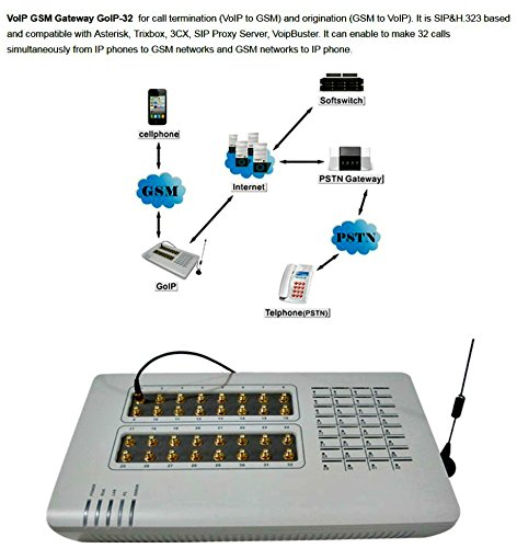 Quad Band 32xGSM SIM Gateway--GoIP-32 SIP IP Phone Adapter-32 channels External antenna