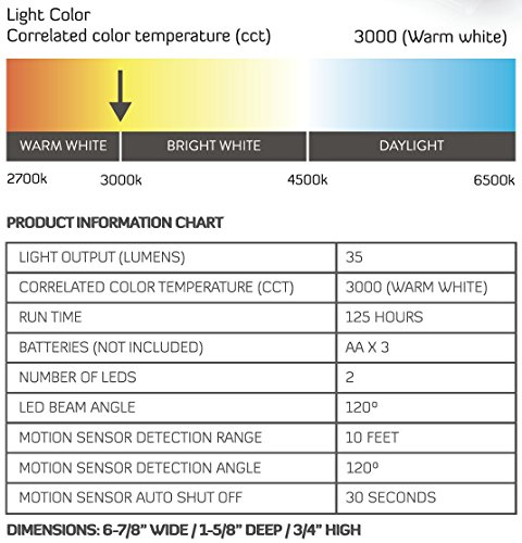 Brilliant Evolution Wireless LED Stair Lights 3 Pack | LED Motion Sensor Light | Closet Light| Battery Operated Light | Stick On Lights | Motion Activated Indoor Step Lights | Motion Night Light by Brilliant Evolution (Image #4)