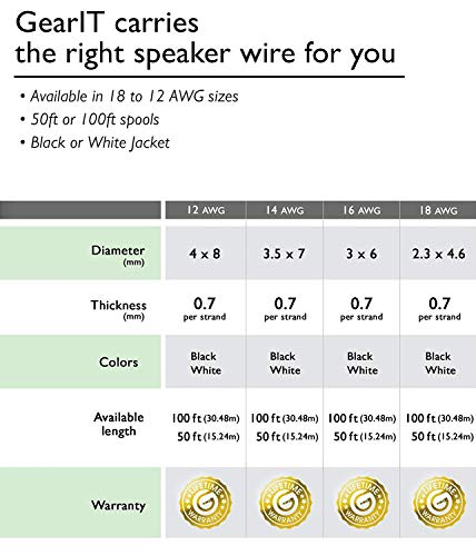 16AWG Speaker Wire, GearIT Pro Series 16 Gauge Speaker Wire Cable (100 Feet  / 30 48 Meters) Great Use for Home Theater Speakers and Car Speakers,